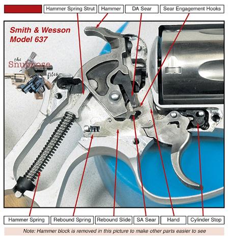 J-Frame Revolver Lockwork Diagram